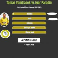 Tomas Vondrasek vs Igor Paradin h2h player stats