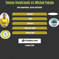 Tomas Vondrasek vs Michal Fukala h2h player stats