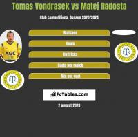 Tomas Vondrasek vs Matej Radosta h2h player stats