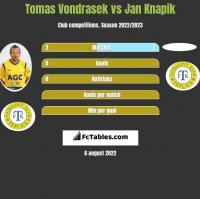 Tomas Vondrasek vs Jan Knapik h2h player stats