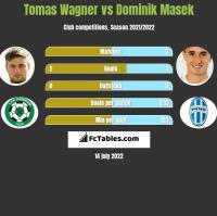 Tomas Wagner vs Dominik Masek h2h player stats