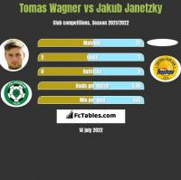 Tomas Wagner vs Jakub Janetzky h2h player stats