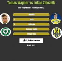 Tomas Wagner vs Lukas Zeleznik h2h player stats