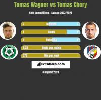 Tomas Wagner vs Tomas Chory h2h player stats