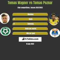 Tomas Wagner vs Tomas Poznar h2h player stats
