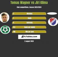 Tomas Wagner vs Jiri Klima h2h player stats
