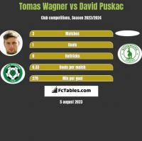 Tomas Wagner vs David Puskac h2h player stats