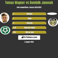 Tomas Wagner vs Dominik Janosek h2h player stats