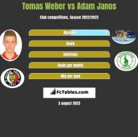 Tomas Weber vs Adam Janos h2h player stats