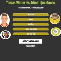 Tomas Weber vs Admir Ljevakovic h2h player stats