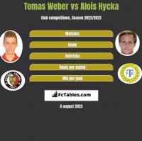 Tomas Weber vs Alois Hycka h2h player stats
