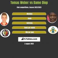 Tomas Weber vs Dame Diop h2h player stats