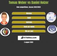 Tomas Weber vs Daniel Holzer h2h player stats