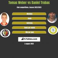 Tomas Weber vs Daniel Trubac h2h player stats
