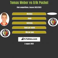 Tomas Weber vs Erik Puchel h2h player stats