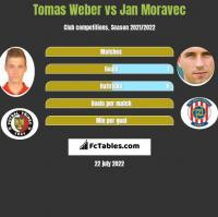Tomas Weber vs Jan Moravec h2h player stats