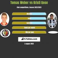 Tomas Weber vs Kristi Qose h2h player stats