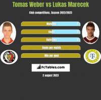 Tomas Weber vs Lukas Marecek h2h player stats