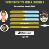Tomas Weber vs Marek Hanousek h2h player stats