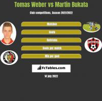Tomas Weber vs Martin Bukata h2h player stats