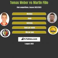 Tomas Weber vs Martin Fillo h2h player stats
