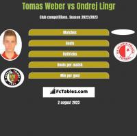 Tomas Weber vs Ondrej Lingr h2h player stats