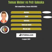 Tomas Weber vs Petr Galuska h2h player stats