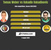 Tomas Weber vs Vukadin Vukadinovic h2h player stats