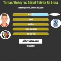 Tomas Weber vs Adriel D'Avila Ba Loua h2h player stats