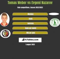 Tomas Weber vs Evgeni Nazarov h2h player stats