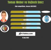 Tomas Weber vs Vojtech Smrz h2h player stats