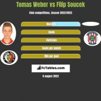 Tomas Weber vs Filip Soucek h2h player stats