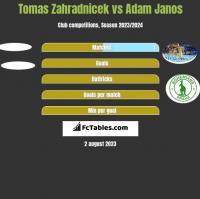 Tomas Zahradnicek vs Adam Janos h2h player stats
