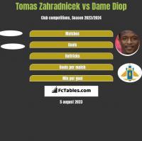 Tomas Zahradnicek vs Dame Diop h2h player stats