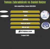 Tomas Zahradnicek vs Daniel Holzer h2h player stats