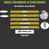 Tomas Zahradnicek vs David Houska h2h player stats