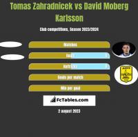 Tomas Zahradnicek vs David Moberg Karlsson h2h player stats