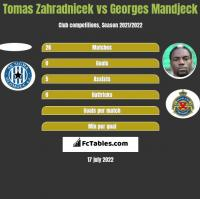 Tomas Zahradnicek vs Georges Mandjeck h2h player stats
