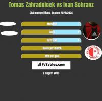 Tomas Zahradnicek vs Ivan Schranz h2h player stats