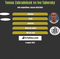 Tomas Zahradnicek vs Ivo Taborsky h2h player stats