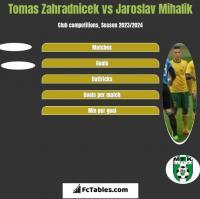 Tomas Zahradnicek vs Jaroslav Mihalik h2h player stats