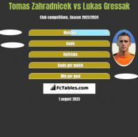 Tomas Zahradnicek vs Lukas Gressak h2h player stats