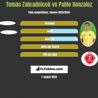 Tomas Zahradnicek vs Pablo Gonzalez h2h player stats