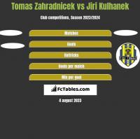 Tomas Zahradnicek vs Jiri Kulhanek h2h player stats