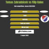 Tomas Zahradnicek vs Filip Kaloc h2h player stats