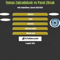 Tomas Zahradnicek vs Pavel Zifcak h2h player stats