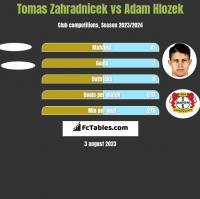 Tomas Zahradnicek vs Adam Hlozek h2h player stats