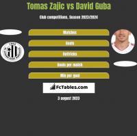 Tomas Zajic vs David Guba h2h player stats
