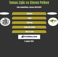 Tomas Zajic vs Steven Petkov h2h player stats