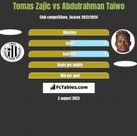 Tomas Zajic vs Abdulrahman Taiwo h2h player stats